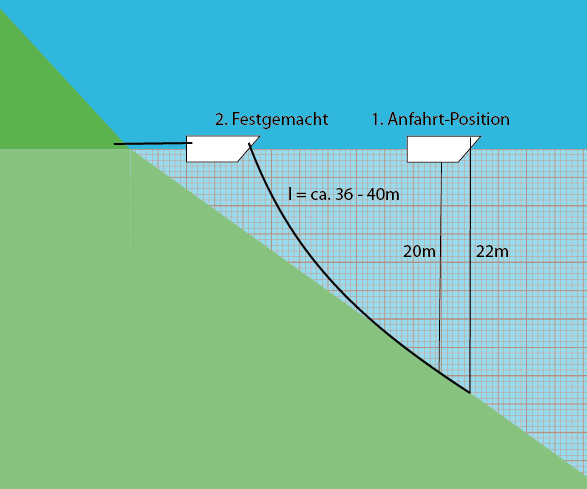Effektive Kettenlänge beim Ankern mit Landleine bei 20 Meter Wassertiefe