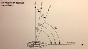 Verschiedene Kurse am Kompass und in der Karte