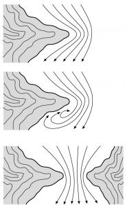 Düsen und Ablenkeffekte des Windes