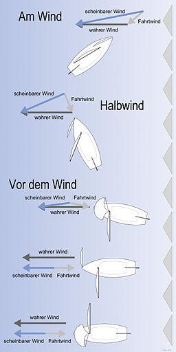 Wind_(Segeln)