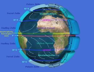 Die grossen planetarischen Windsysteme